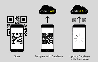 How Data Capture Works with codeREADr