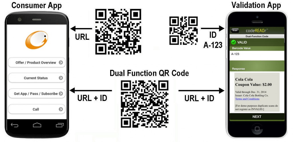 Dual-Function QR Codes (and NFC Tags)