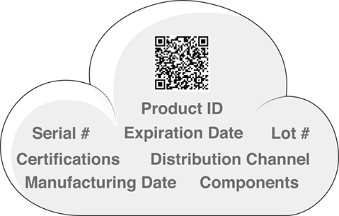 Dual Function Barcodes